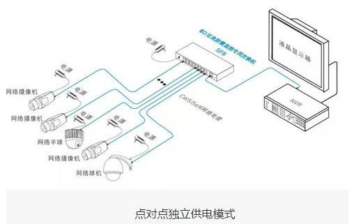 安防监控供电的三种模式